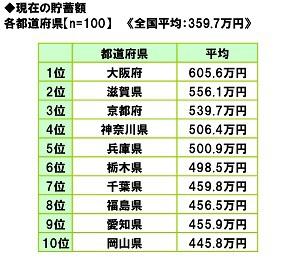 大阪土人の東京に対する病的なコンプレックス★5 YouTube動画>5本 ->画像>71枚